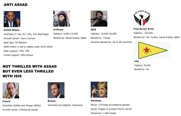 """Đẫm máu, rối bời """"cuộc chiến ủy nhiệm"""" tại Syria ảnh 2"""