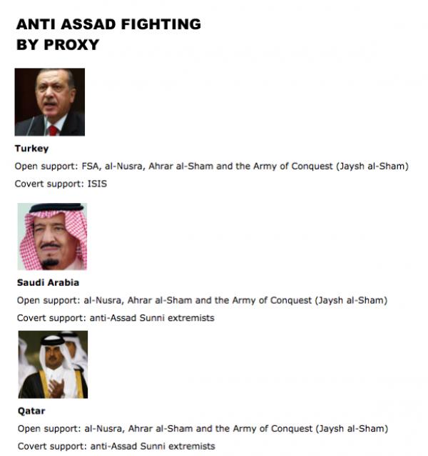 """Đẫm máu, rối bời """"cuộc chiến ủy nhiệm"""" tại Syria ảnh 3"""