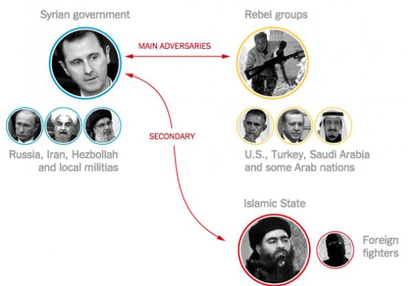 """Đẫm máu, rối bời """"cuộc chiến ủy nhiệm"""" tại Syria ảnh 5"""