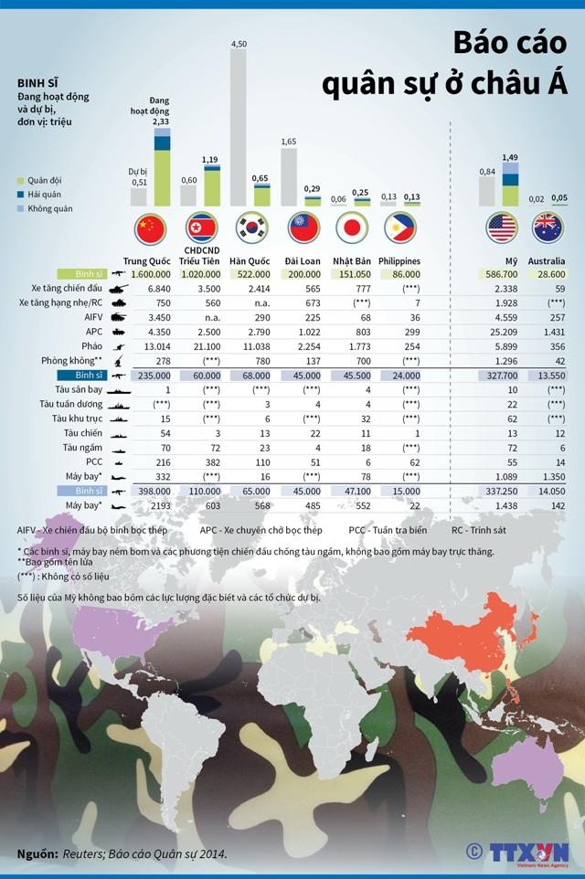 Số lượng binh sĩ và vũ khí ở châu Á ảnh 1