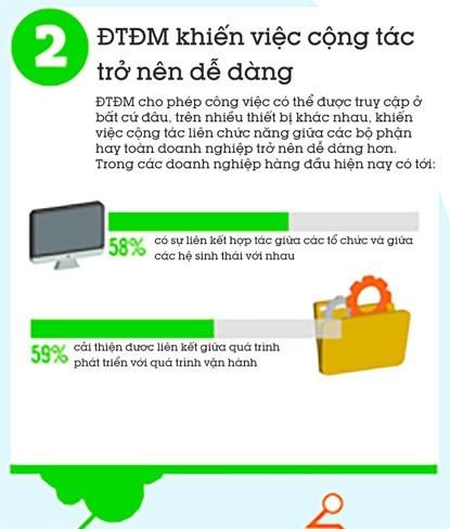 5 lý do doanh nghiệp nên sử dụng điện toán đám mây ảnh 2