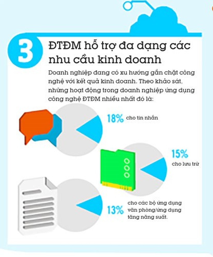 5 lý do doanh nghiệp nên sử dụng điện toán đám mây ảnh 3