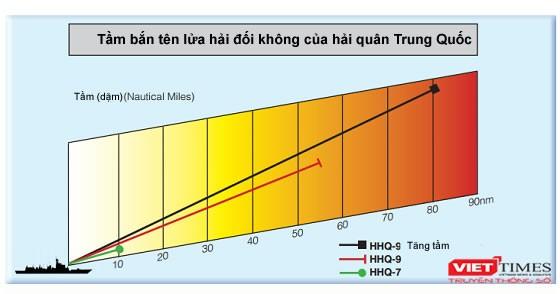 Năm biểu đồ phát triển của Hải quân Trung Quốc ảnh 3