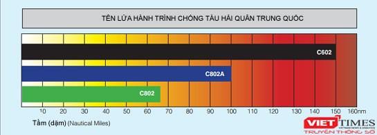 Năm biểu đồ phát triển của Hải quân Trung Quốc ảnh 4