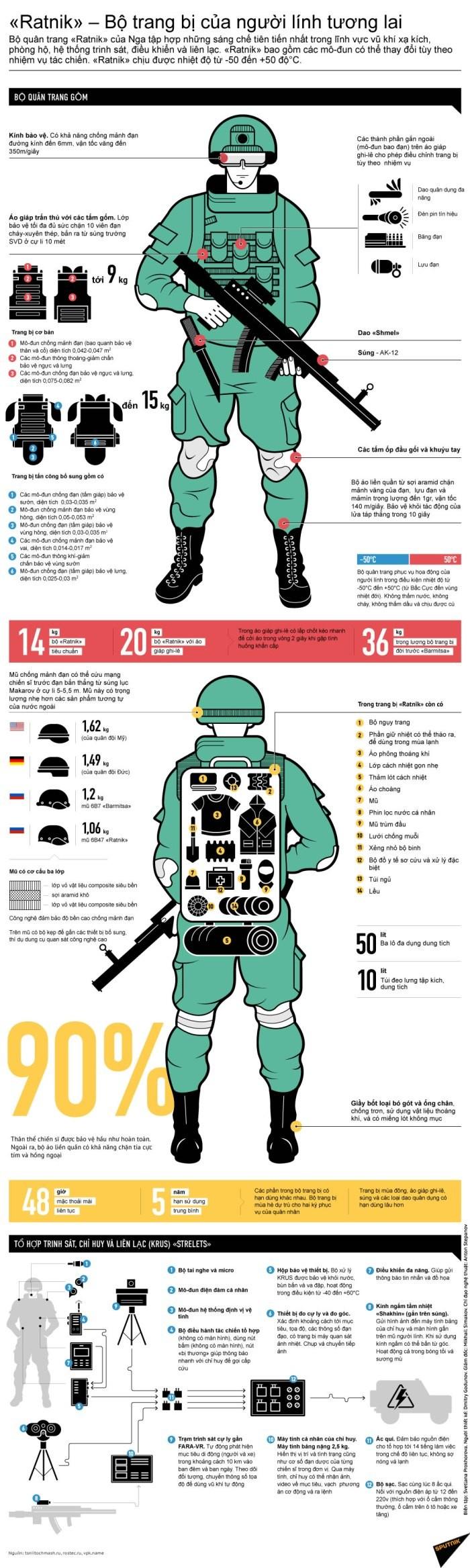 «Ratnik» – Bộ trang bị của người lính tương lai ảnh 1