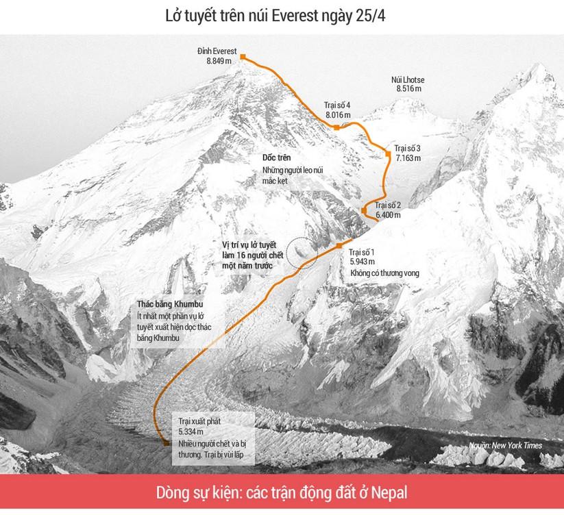 Gần 2.300 người thiệt mạng sau động đất ở Nepal ảnh 3