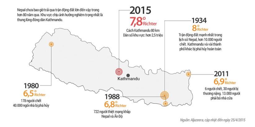 Gần 2.300 người thiệt mạng sau động đất ở Nepal ảnh 4