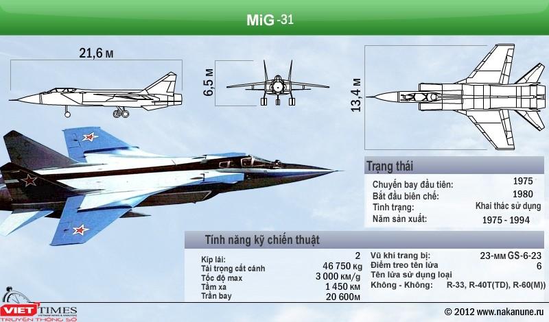 Máy bay tiêm kích vượt thời gian MiG 31 ảnh 1