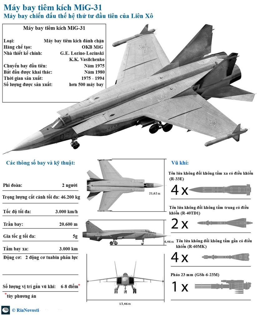 Máy bay tiêm kích vượt thời gian MiG 31 ảnh 2