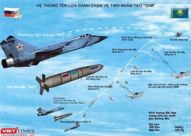 Máy bay tiêm kích vượt thời gian MiG 31 ảnh 3