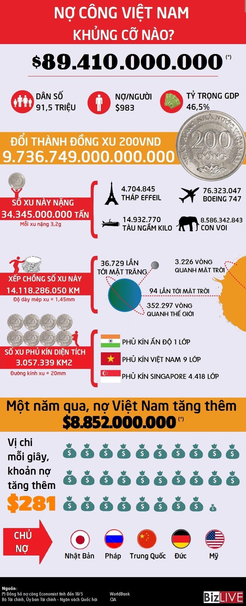 """Nợ công Việt Nam """"khủng"""" cỡ nào? ảnh 1"""