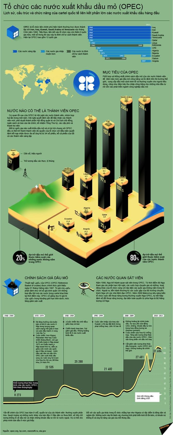 Toàn cảnh về cấu trúc sức mạnh của OPEC ảnh 1