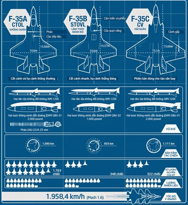 Các dòng máy bay F-35, siêu tiêm kích của quân đội Mỹ ảnh 1