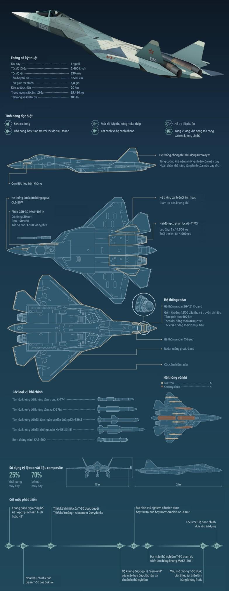 T-50, chiến đấu cơ thế hệ mới nhất của Nga ảnh 1