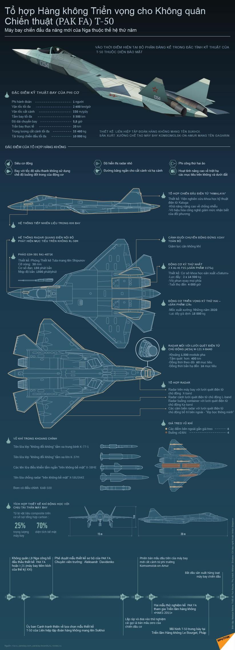 Siêu tiêm kích tàng hình T-50 - mãnh điểu bầu trời của không quân Nga ảnh 1