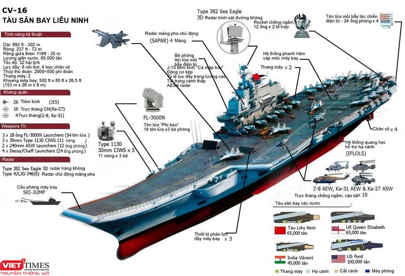 """Trung Quốc """"đấu"""" tàu sân bay với các siêu cường thế nào? ảnh 1"""