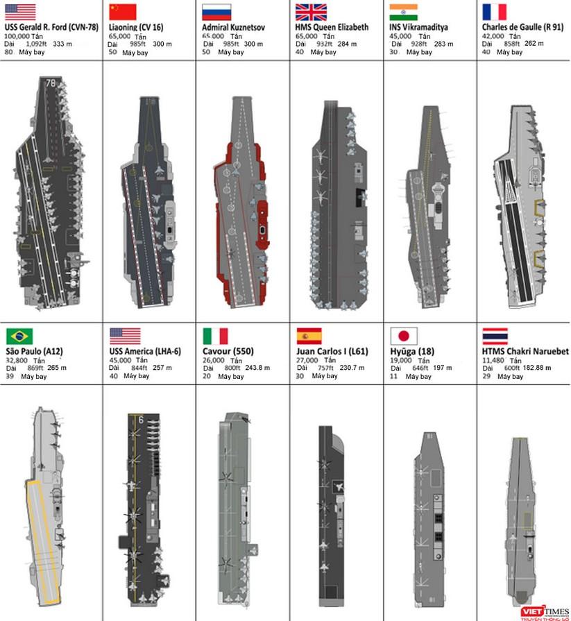 """Trung Quốc """"đấu"""" tàu sân bay với các siêu cường thế nào? ảnh 8"""