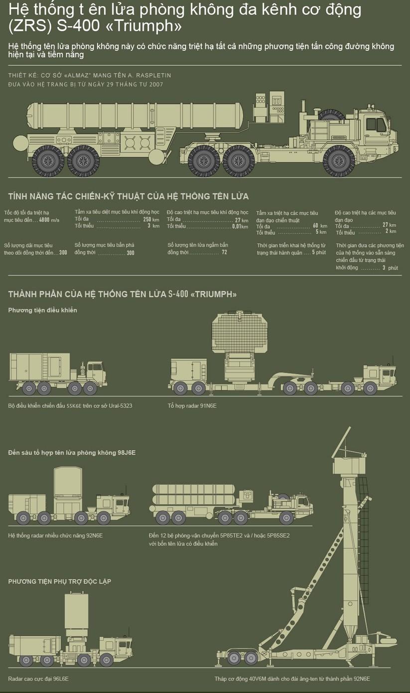 """Uy lực hệ thống tên lửa phòng không S-400 """"Triumph"""" ảnh 1"""