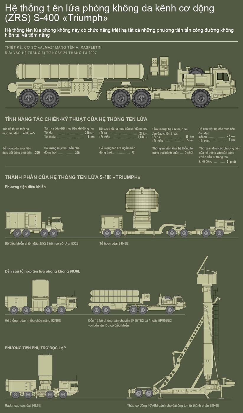Nga đưa hệ thống tên lửa siêu hiện đại S-400 đến Syria ảnh 1