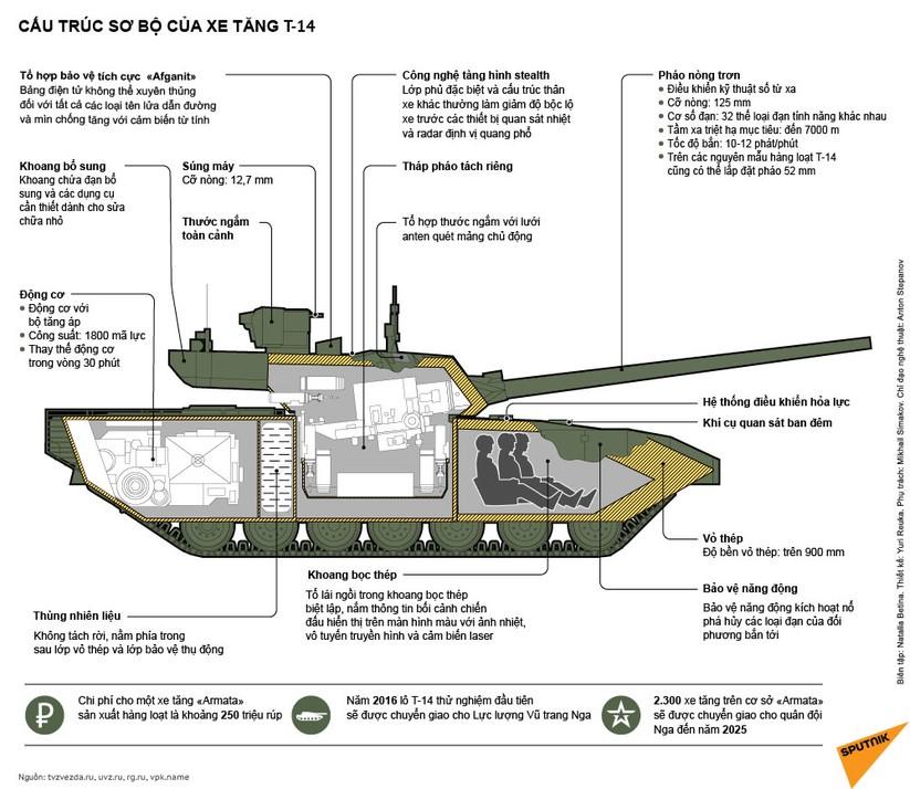 """Tăng T-14 """"Armata"""", xe tăng tương lai ảnh 2"""