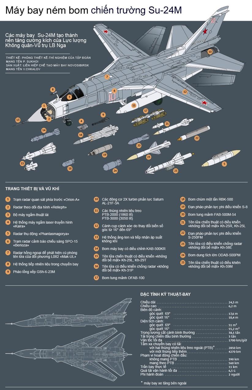 Máy bay ném bom chiến trường Su-24M ảnh 1