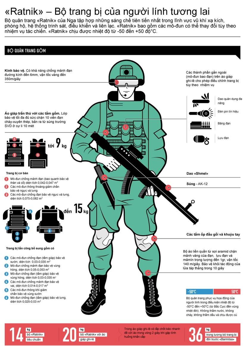 """""""Ratnik"""" – Bộ trang bị của người lính tương lai ảnh 1"""