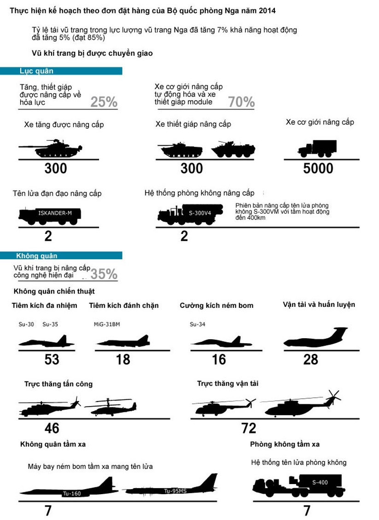 Tổng quan tình hình phát triển vũ khí trang bị Nga năm 2015 ảnh 2