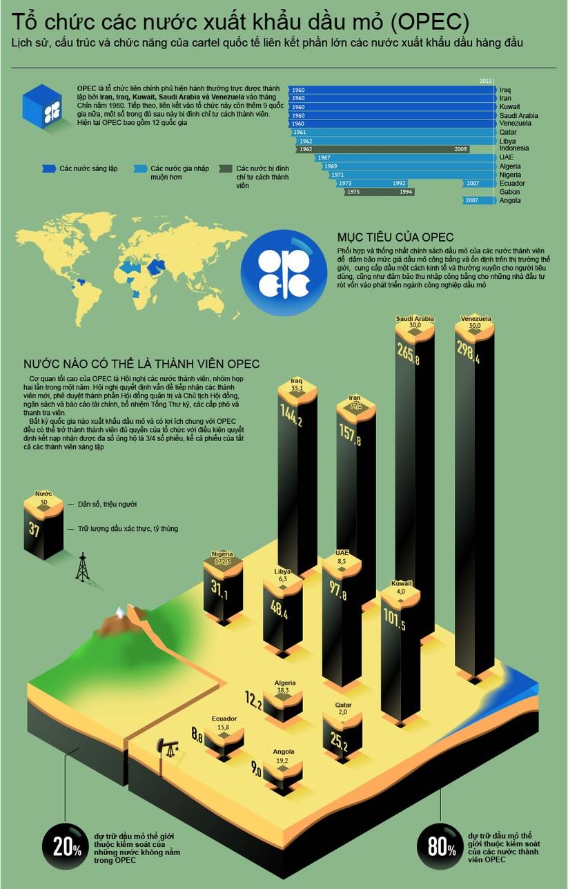 Oilprice: Nga thực hiện một bước tuyệt vời trong bối cảnh cuộc khủng hoảng dầu ảnh 1