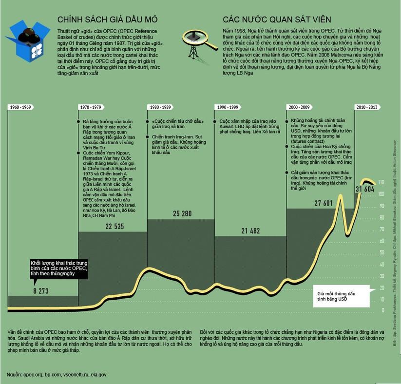 Oilprice: Nga thực hiện một bước tuyệt vời trong bối cảnh cuộc khủng hoảng dầu ảnh 2