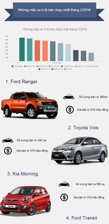 Mẫu xe ô tô nào được ưu chuộng nhất thị trường trong nước? ảnh 1