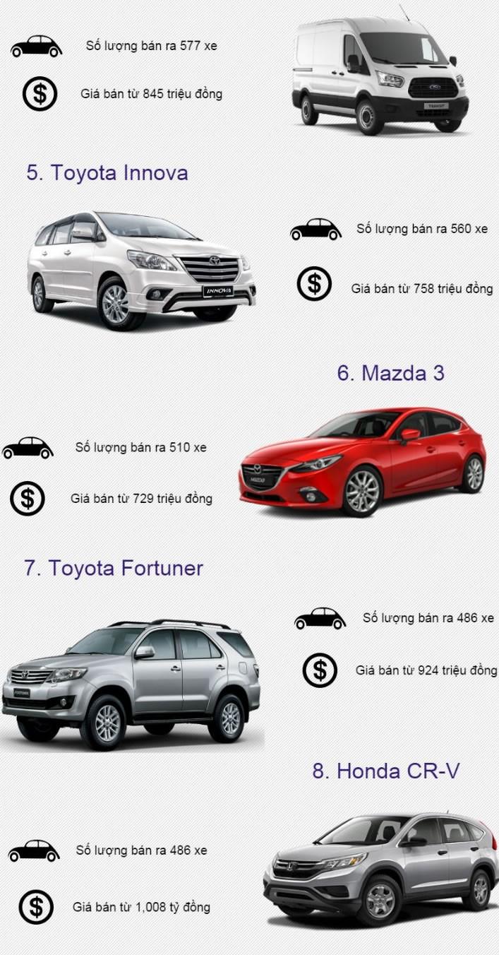 Mẫu xe ô tô nào được ưu chuộng nhất thị trường trong nước? ảnh 2