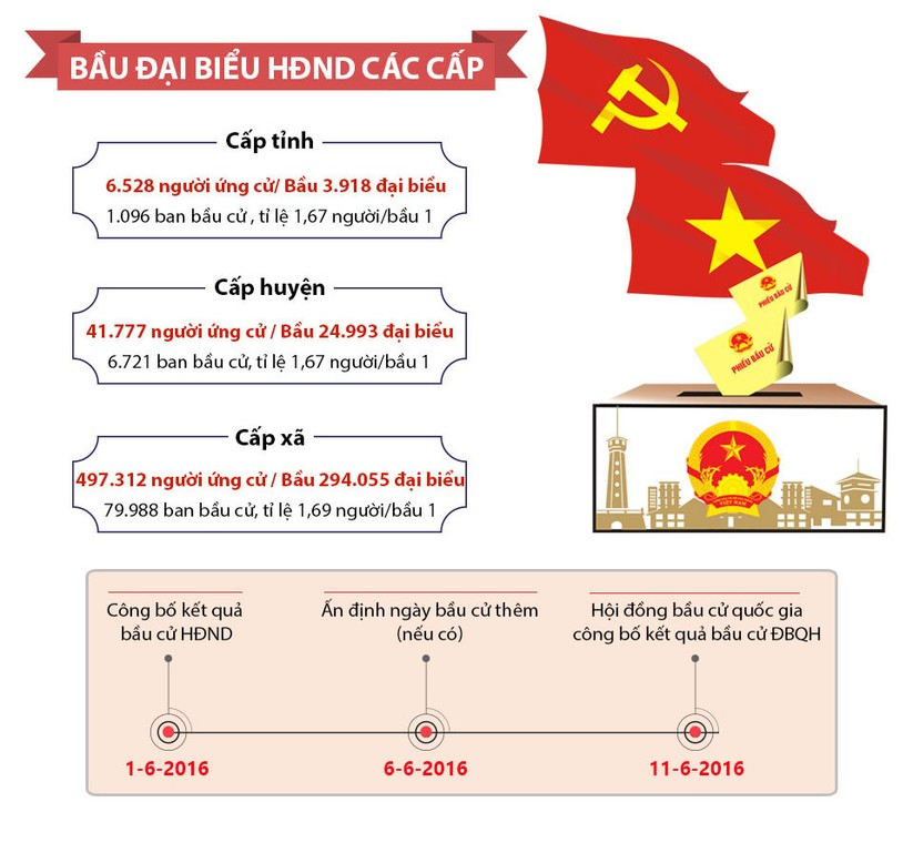 Toàn cảnh bầu cử Quốc hội, HĐND các cấp ngày 22-5 ảnh 2