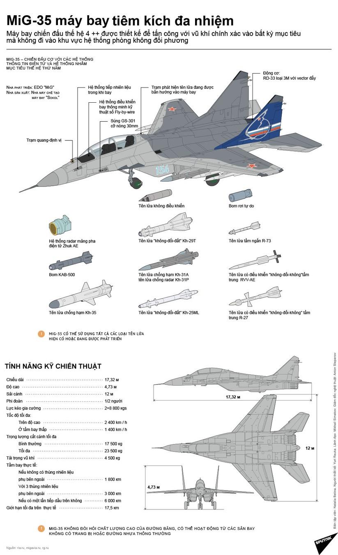 Mổ xẻ sức mạnh chiến đấu cơ đa năng MiG-35 mới nhất của Nga qua inforgraphic ảnh 1