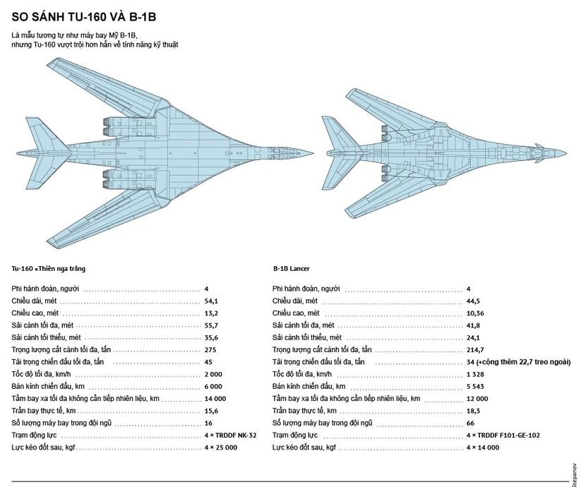"""""""Thiên nga trắng"""" Tu-160 Nga và máy bay chiến lược B-1B Mỹ: Ai mạnh hơn? ảnh 2"""