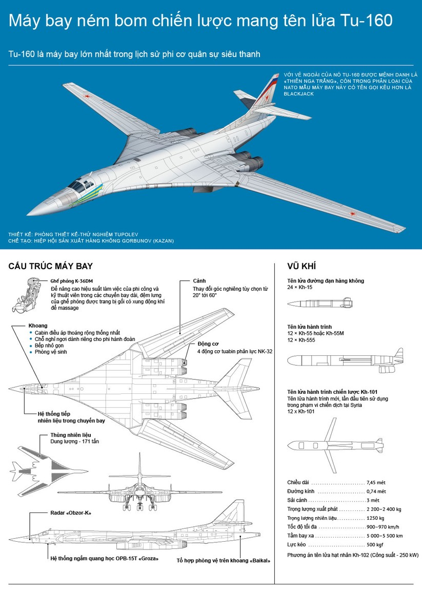 """Máy bay ném bom Mỹ không theo kịp """"thiên nga trắng"""" Tu-160 Nga ảnh 1"""