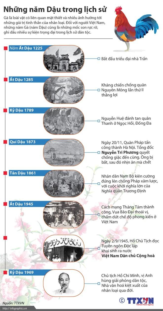 Điểm lại những năm Dậu rực rỡ trong lịch sử Việt Nam ảnh 1