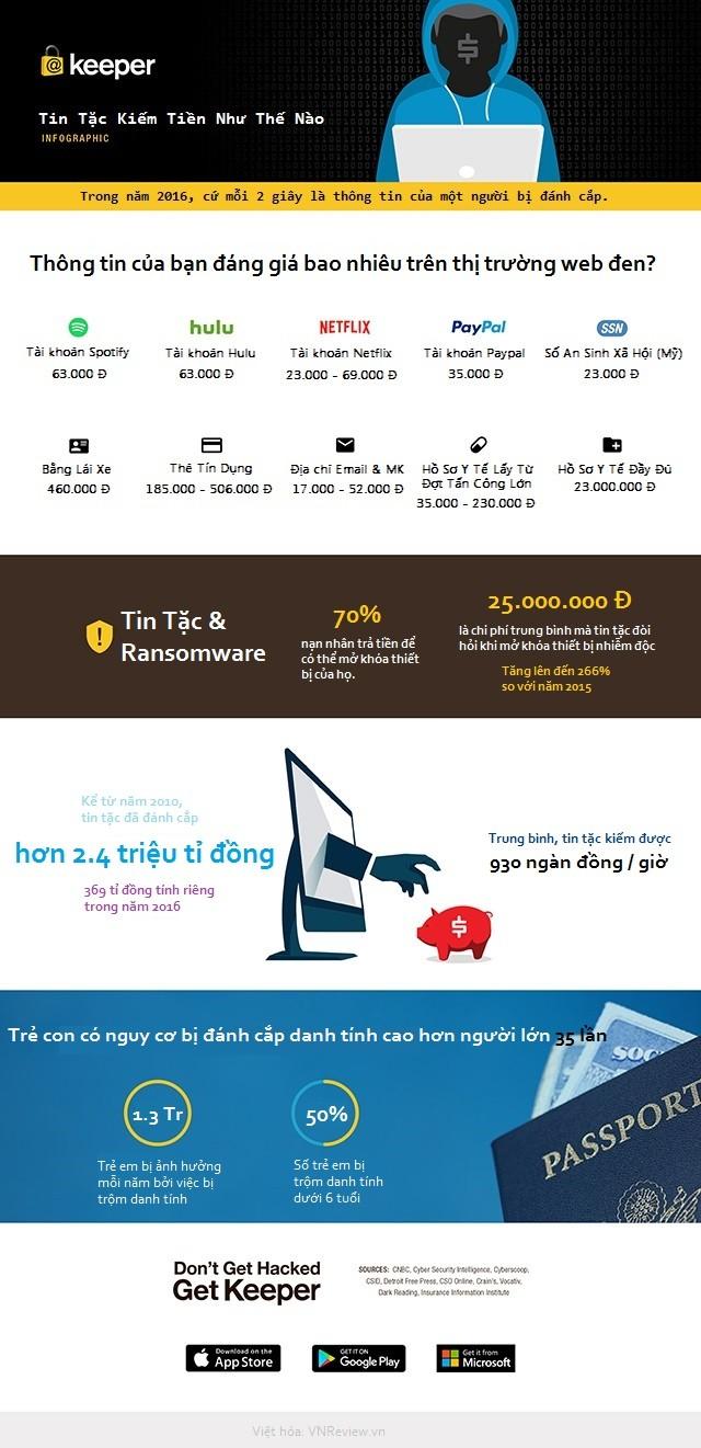 [Infographic] Giá trị của thông tin trên thị trường web đen ảnh 1
