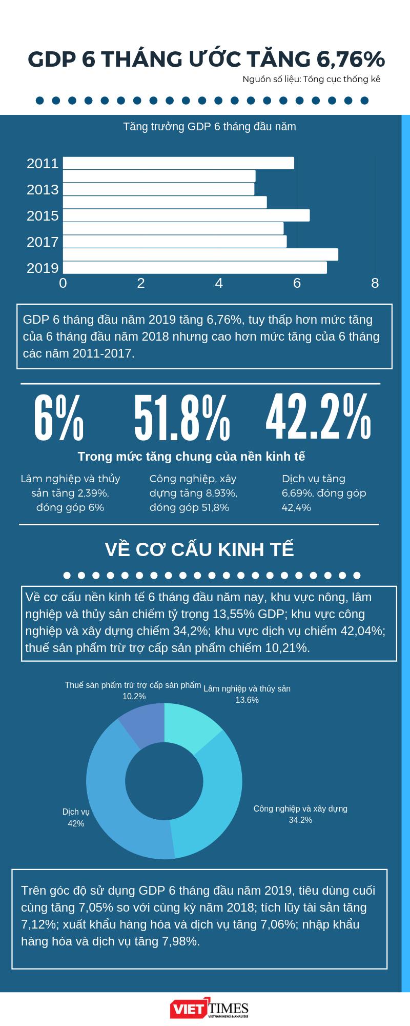 Infographic: GDP 6 tháng ước tăng 6,76% ảnh 1