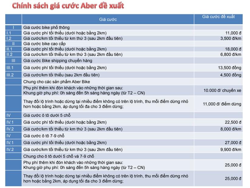 Aber có chiêu đặc biệt gì để cạnh tranh với Grab và các hãng taxi công nghệ khác tại thị trường Việt? ảnh 3