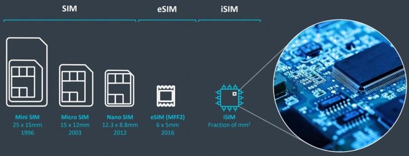 Vì sao iSIM chứ không phải eSIM mới là tương lai của SIM trên thiết bị di động ảnh 2