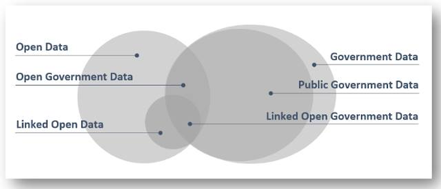 Giá trị của Dữ liệu mở là gì, vì sao Chính phủ nên mở dữ liệu? ảnh 2