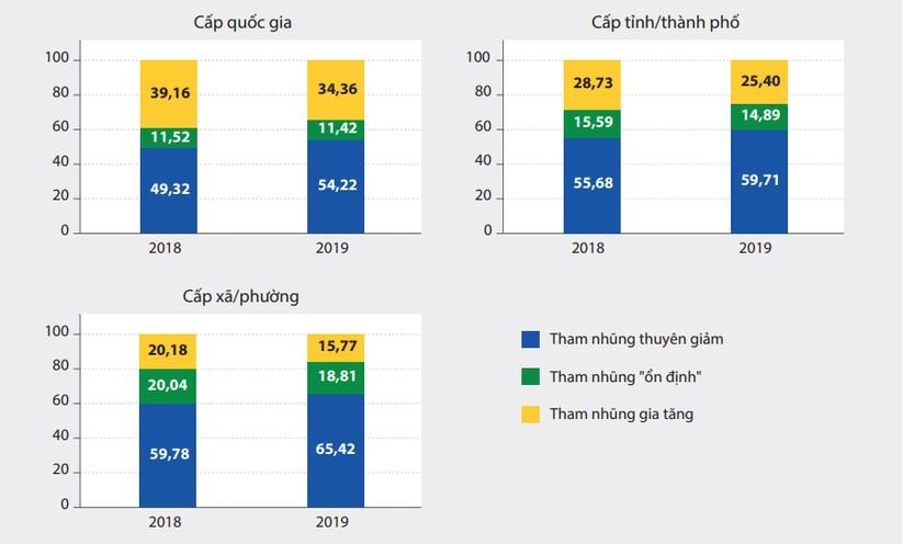 Công bố Chỉ số PAPI 2019: Hà Nội đứng dưới cả Bạc Liêu, Quảng Ngãi, Lai Châu về chỉ số công khai minh bạch ảnh 3