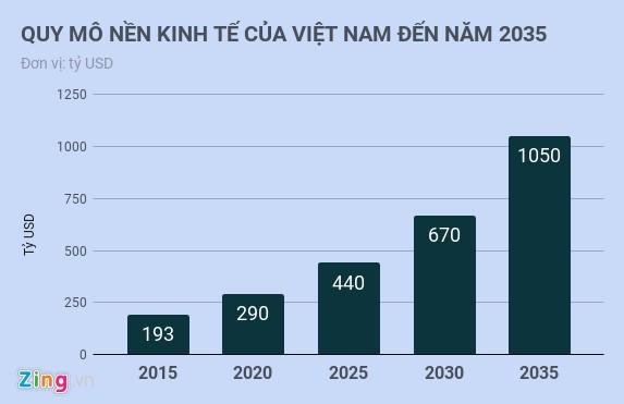 Viet Nam voi cau hoi 'dang o dau, can lam gi va nhu the nao' hinh anh 2