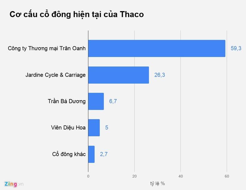 Cac cap vo chong nghin ty Viet chia ty le so huu the nao? hinh anh 3