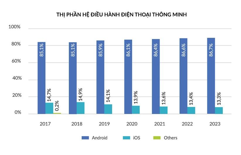 Thị phần hệ điều hành điện thoại thông minh - Nguồn: IDC