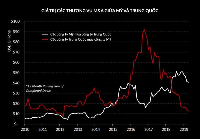 Giá trị các thương vụ M&A giữa Mỹ và Trung Quốc