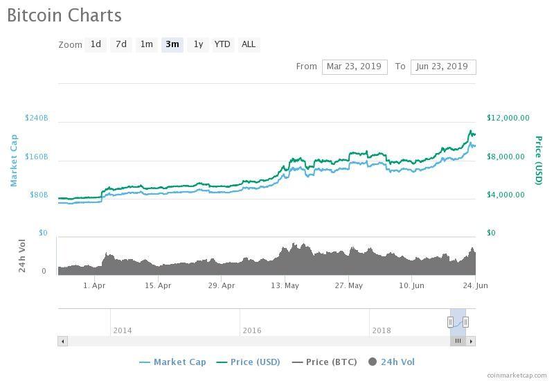 Đồng tiền Facebook - Libra liệu có vực dậy thị trường Bitcoin? ảnh 1