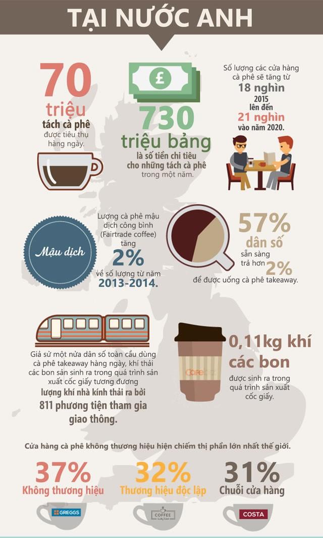 Thói quen uống cà phê tiêu tốn của bạn thế nào? ảnh 2
