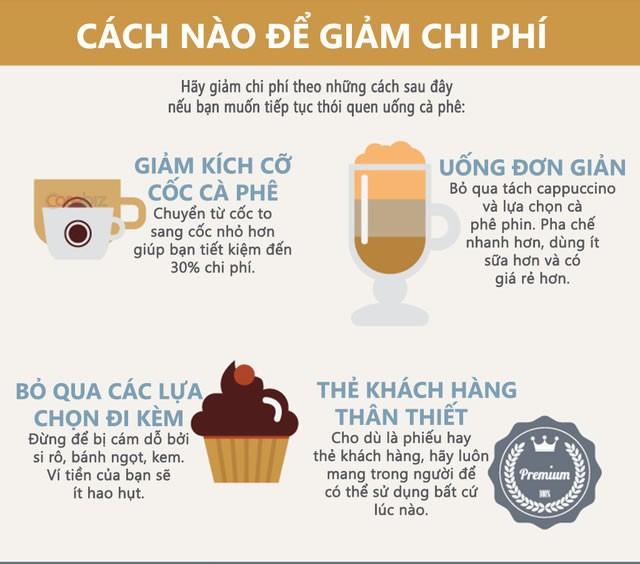 Thói quen uống cà phê tiêu tốn của bạn thế nào? ảnh 4
