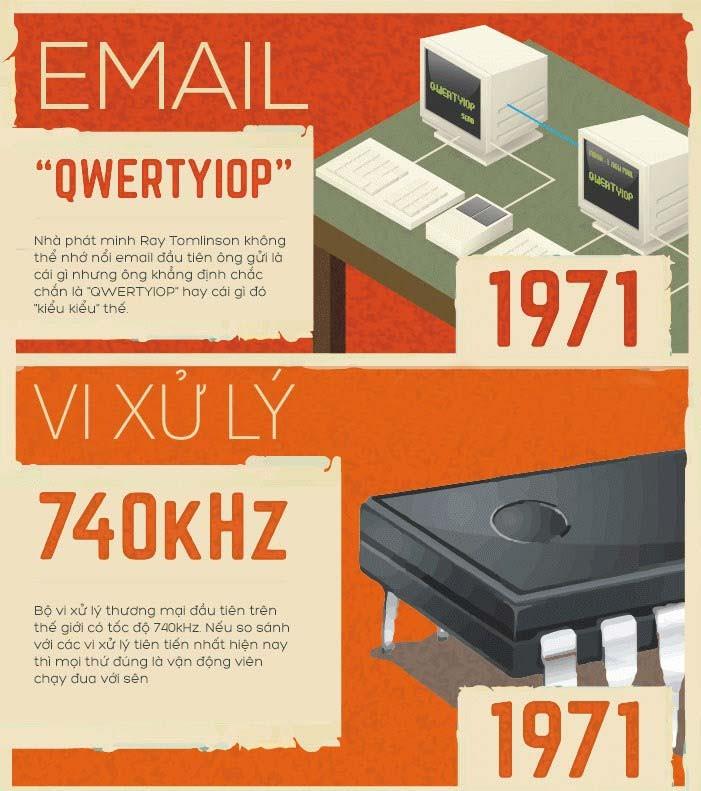 Các phát minh từ thập niên 70 vẫn còn được sử dụng ngày nay ảnh 2